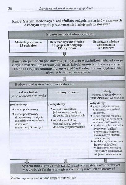 Zużycie materiałów drzewnych w gospodarce